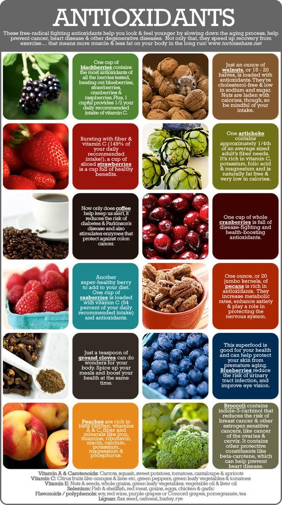 Antioxidant Snapshot