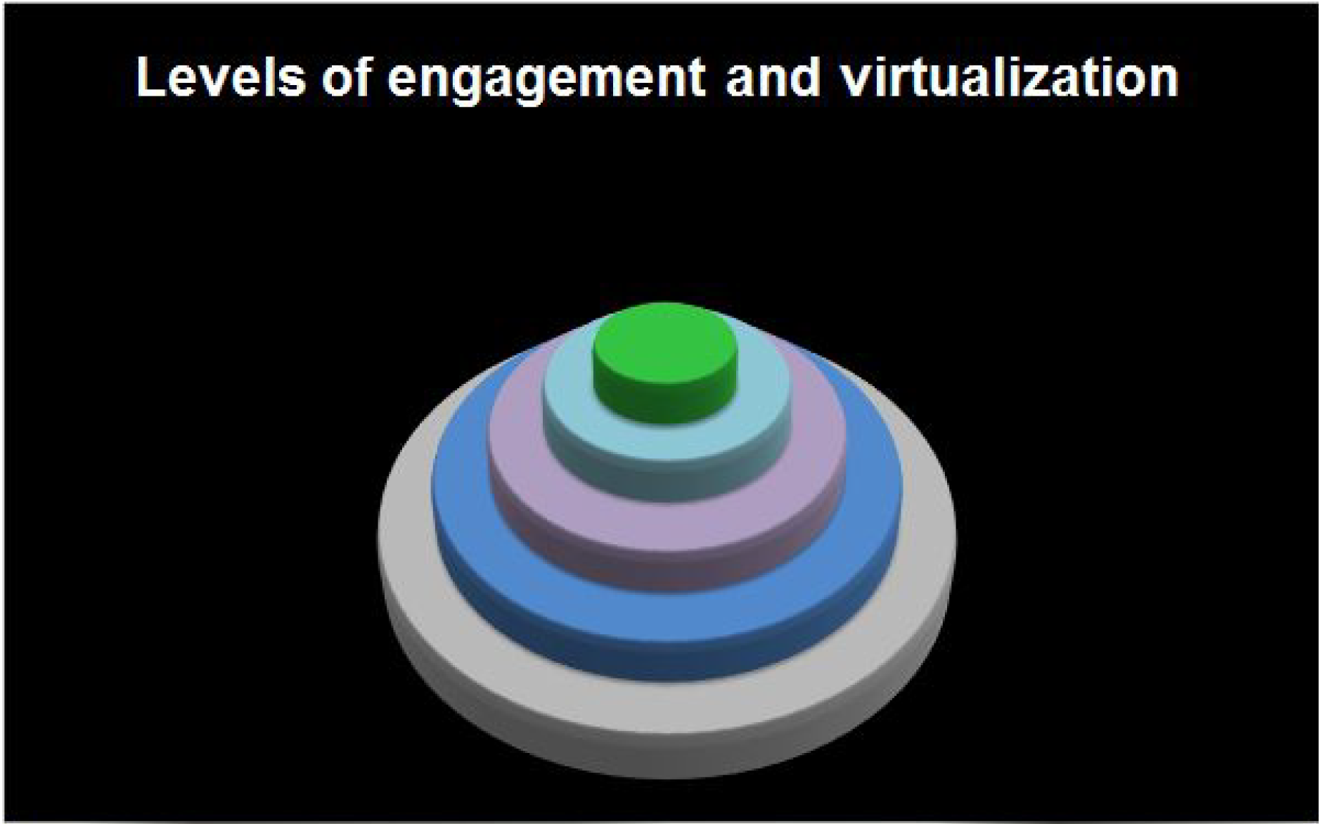 Levels of engagement and virtualization