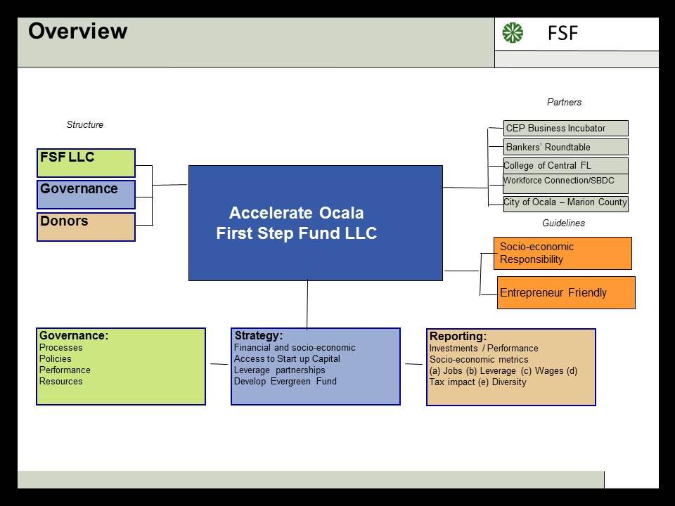FSF Flow Chart
