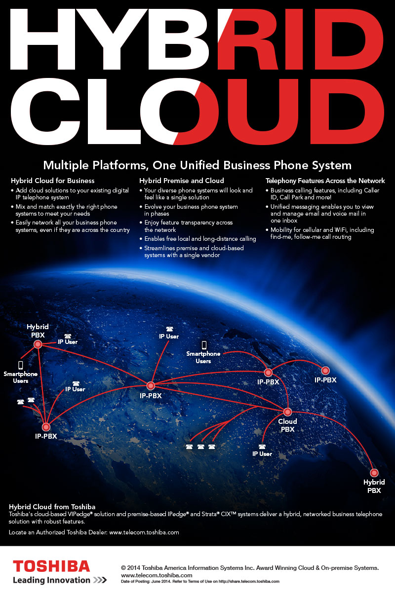 Central Florida's Best Choice Hybrid Converged Platforms No Loss Of Connectivity All The Same Great Features of a VOIP System Without the Risk