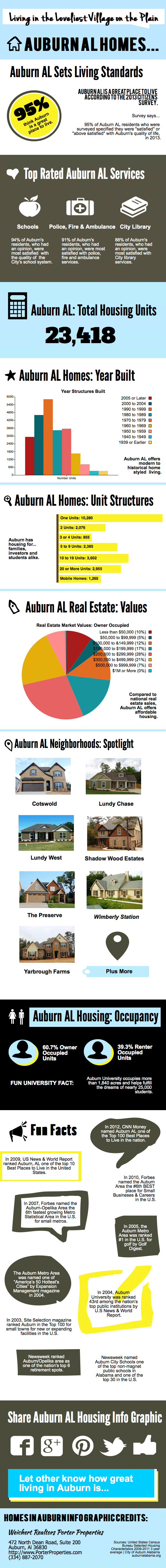 Auburn AL Home: Living on the Loveliest Village on the Plain