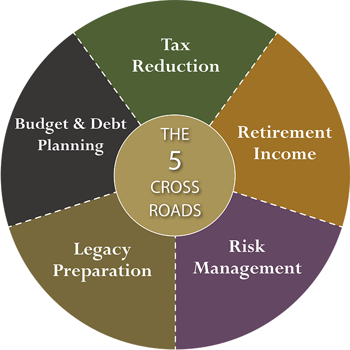 The 5 Crossroads Process