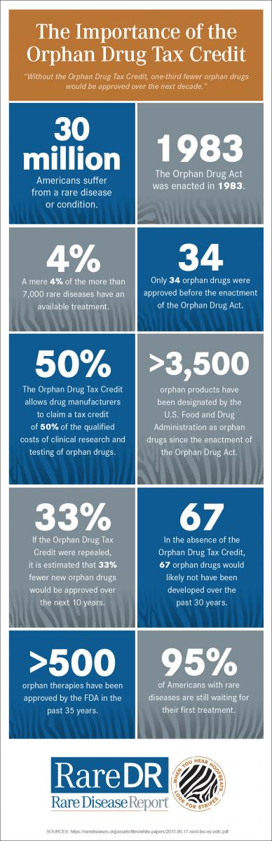 Orphan Drug Tax Credit Infographic
