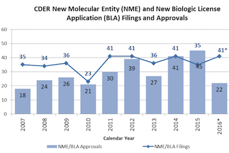 9 Novel Orphan Drugs Approved in 2016
