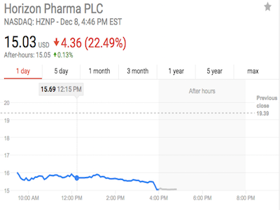 Horizon's Shares Sink as Their Phase 3 Trial Didn't Meet Its Primary Endpoint