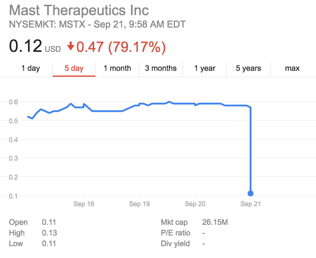Mast Therapeutics in stormy waters after PhIII flop; program, job cuts expected
