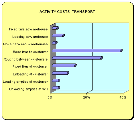 Transport activity costs