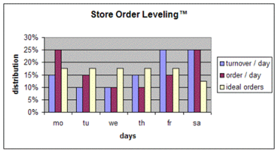Store Order Leveling