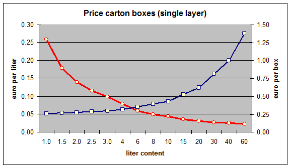 Case price per box