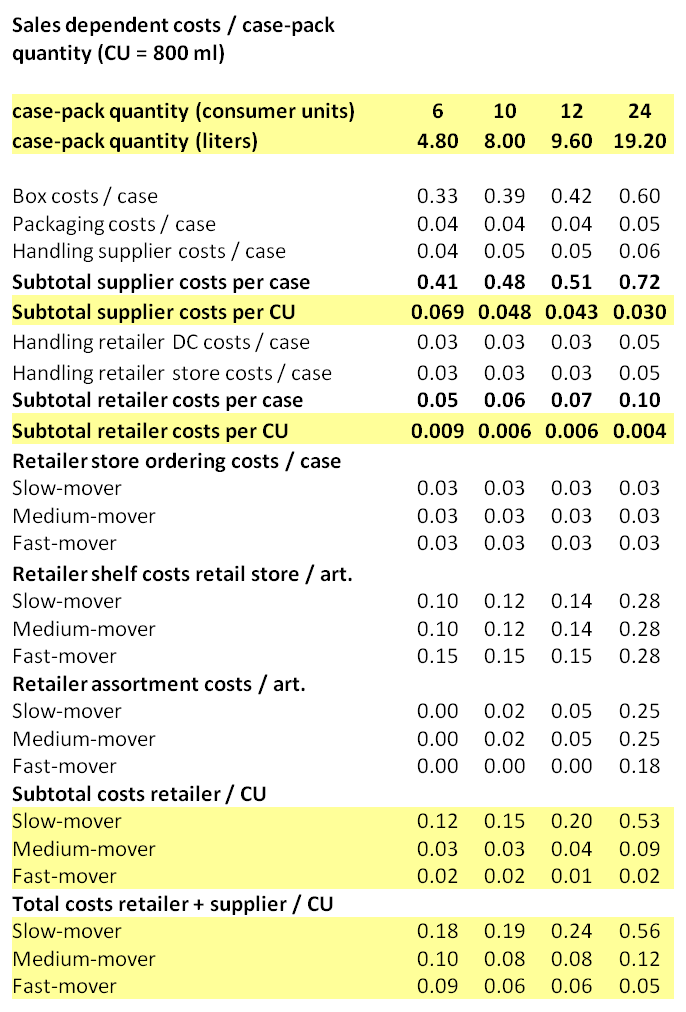 Case-pack cost table