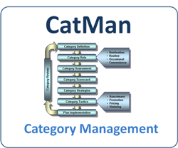 Category Management project
