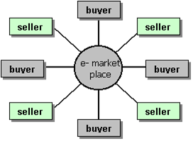 E-marketplace communicatie