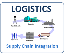 supply chain integration for excellent organizations