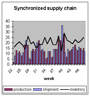 Synchronized supply chain