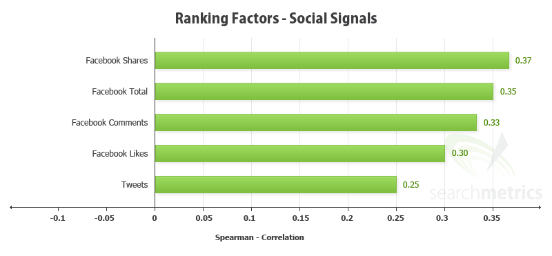 Facebook and Twitter Social Media Signals