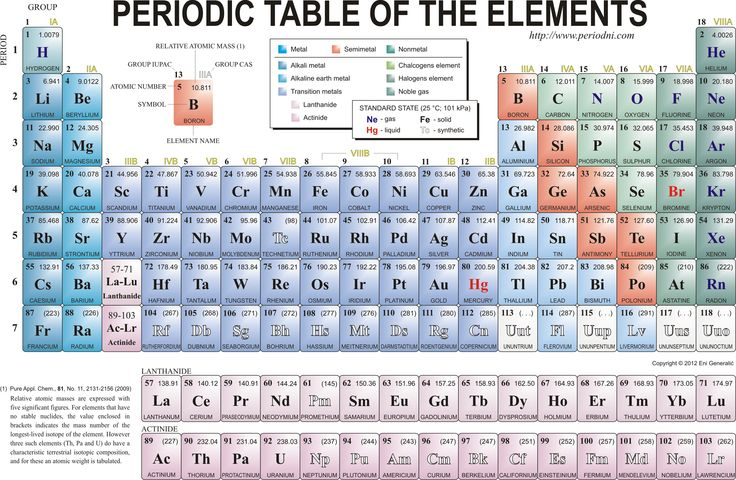 Periodic Table Of The Elements Science