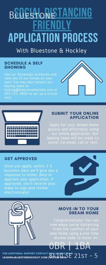 Social distancing friendly process infographic
