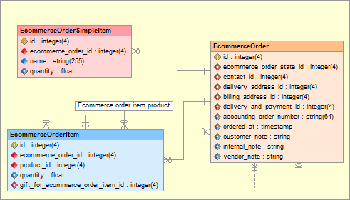 Skipper visual editor with enhanced ER diagram