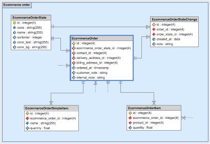 Skipper diagram - module