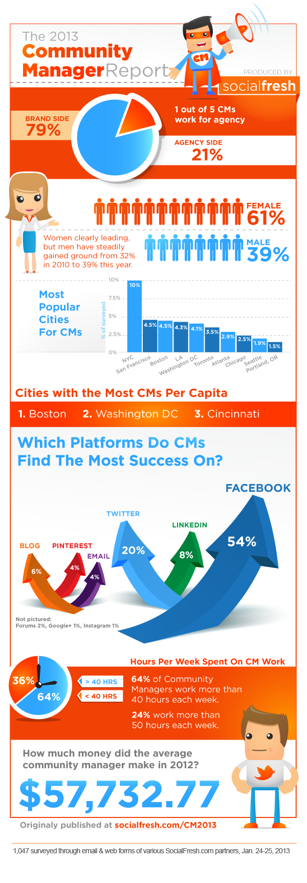 Community Manager Infographic 2013