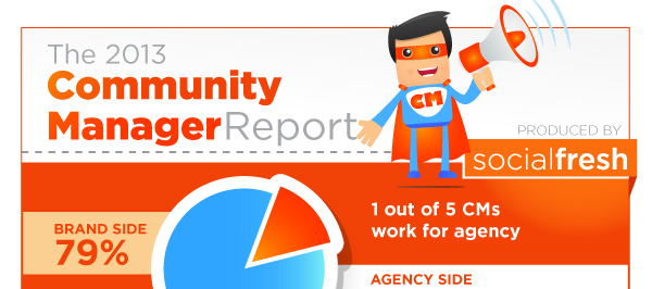 2013 Community Manager Infographic