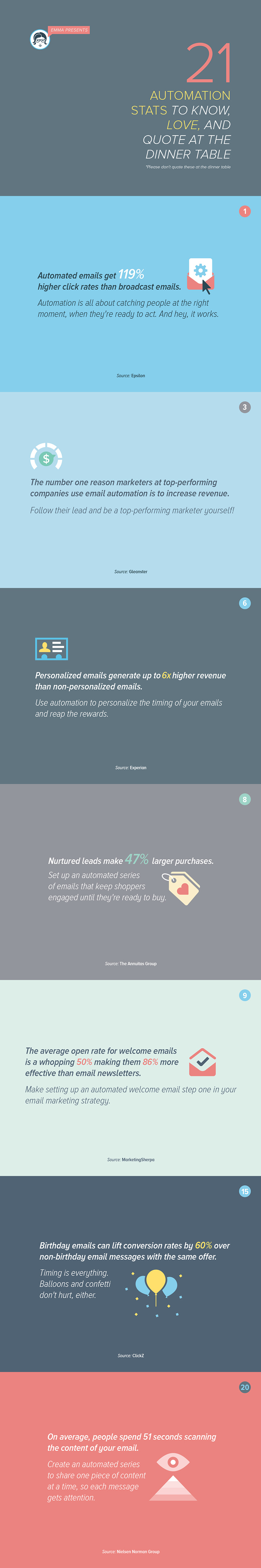 21 Email Automation stats