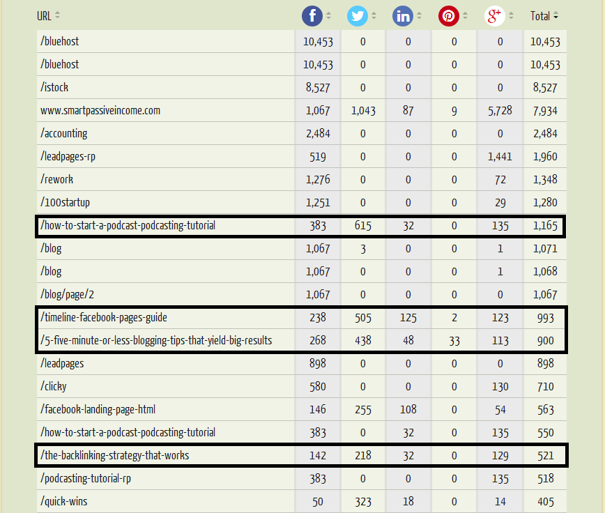 Using Social Shares For Competitive Research And Finding Influencers