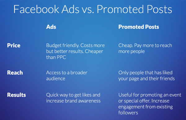 Comparing Facebook Ads and Promoted Posts