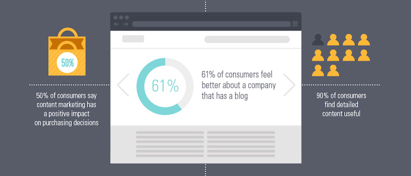 Can Content Marketing Help Improve Your Search Engine Rankings? [Infographic]