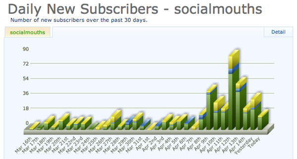 Daily Email Subscribers