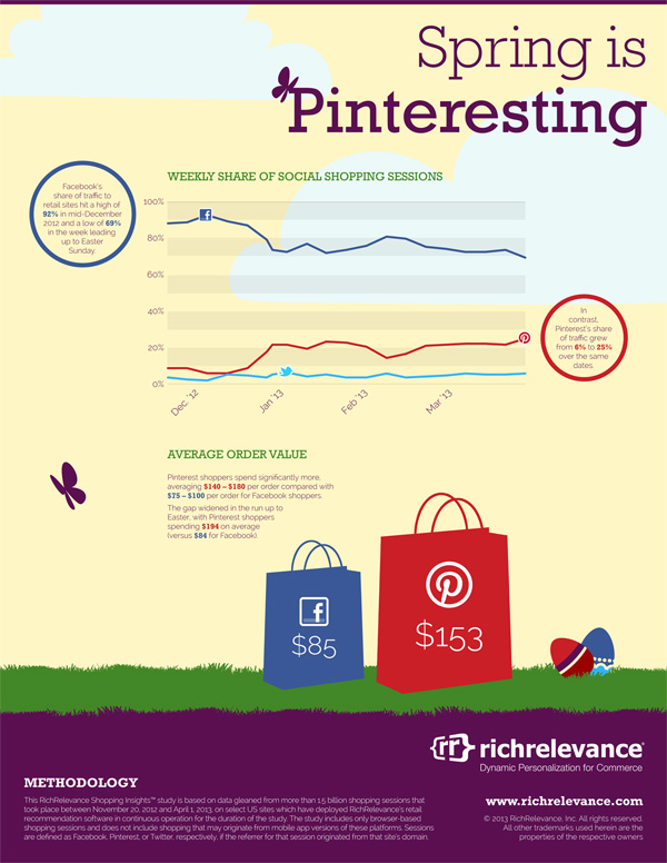 Drive more sales from Pinterest