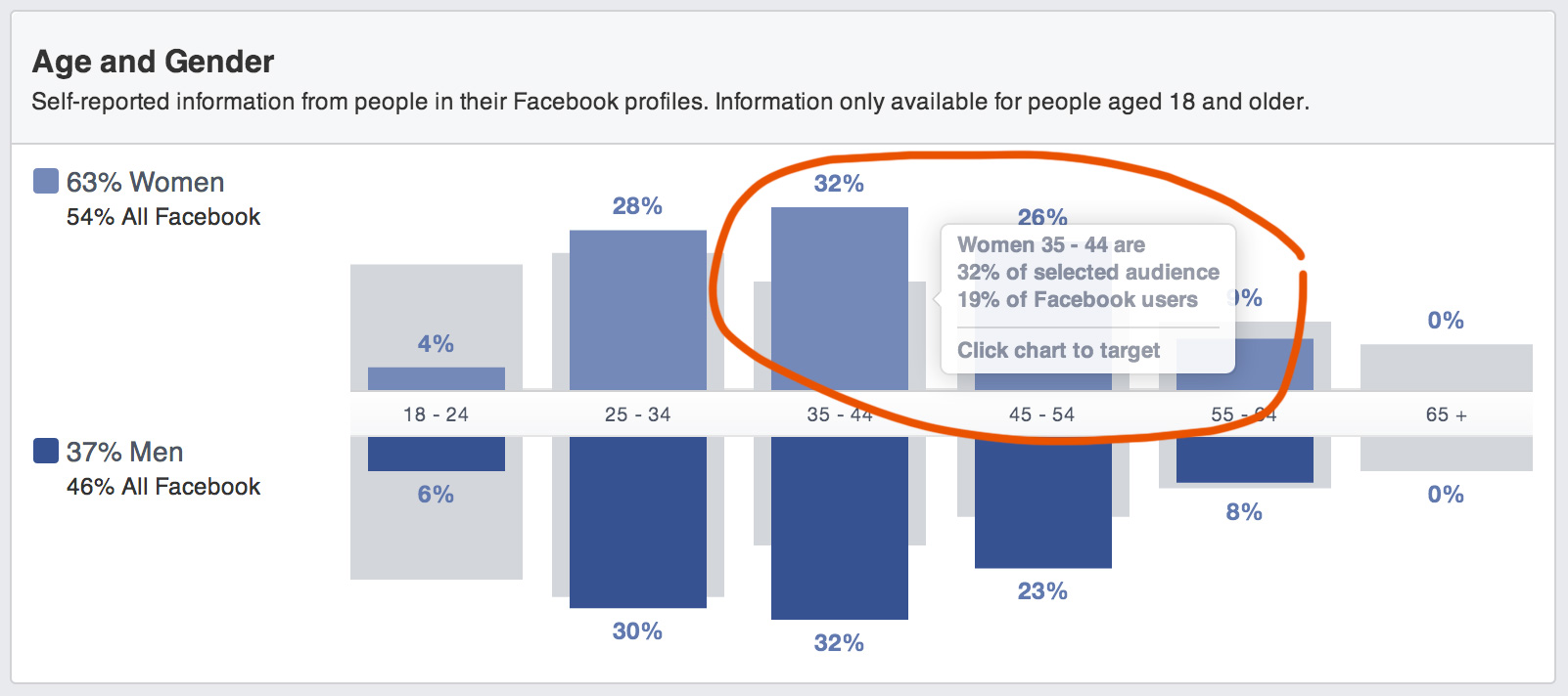 Facebook Audience Insights - Customize your audience from the chart