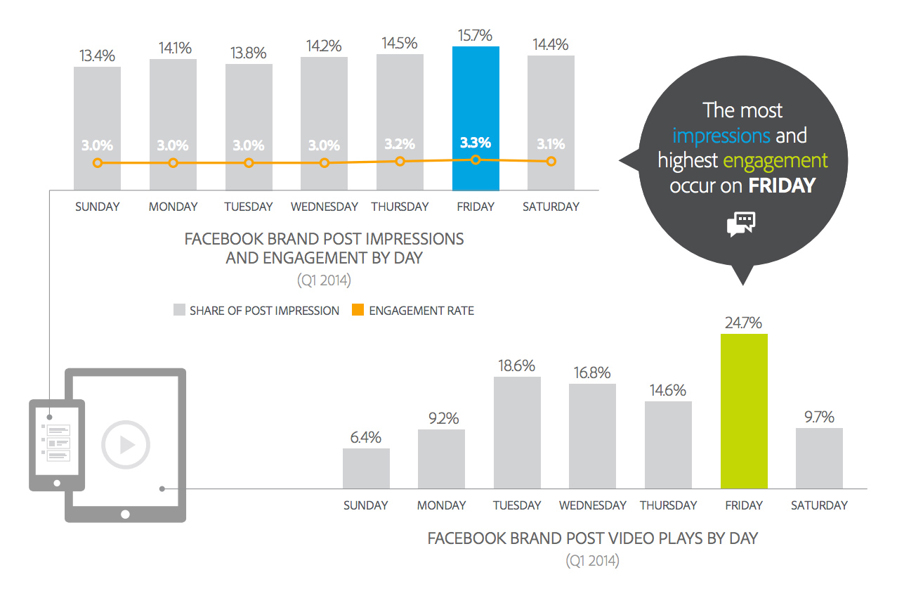 Facebook impressions and engagement by day of the week