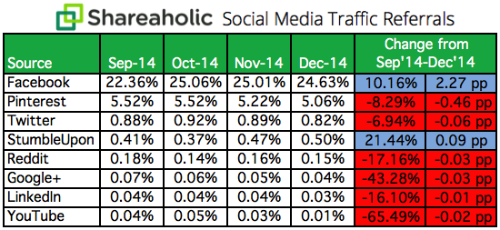 Shareaholic social media traffic referrals