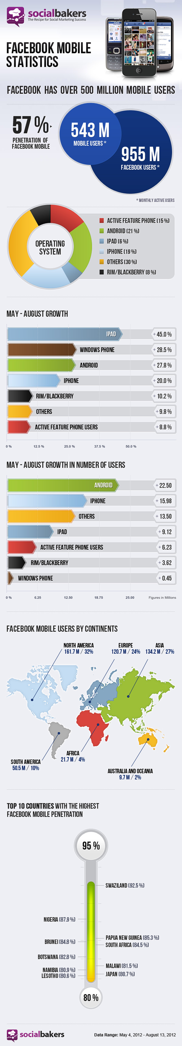 Facebook 543 million Mobile users