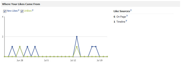 Facebook Insights Likes Sources