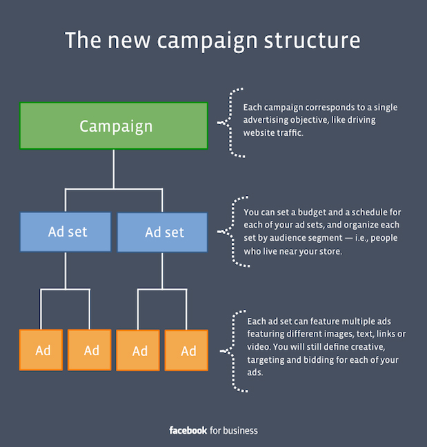 Facebook new campaign structure