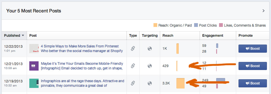 Facebook drop of organic reach