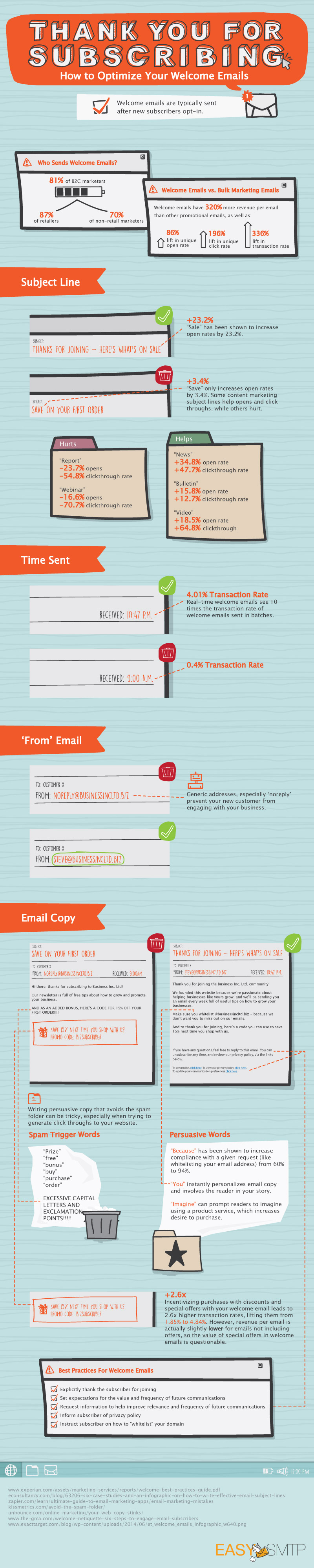 How to optimize your welcome email