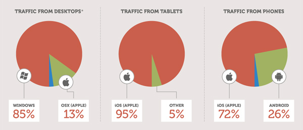 Mobile Is Changing Business, Is Yours Ready? [Infographic] — socialmouths