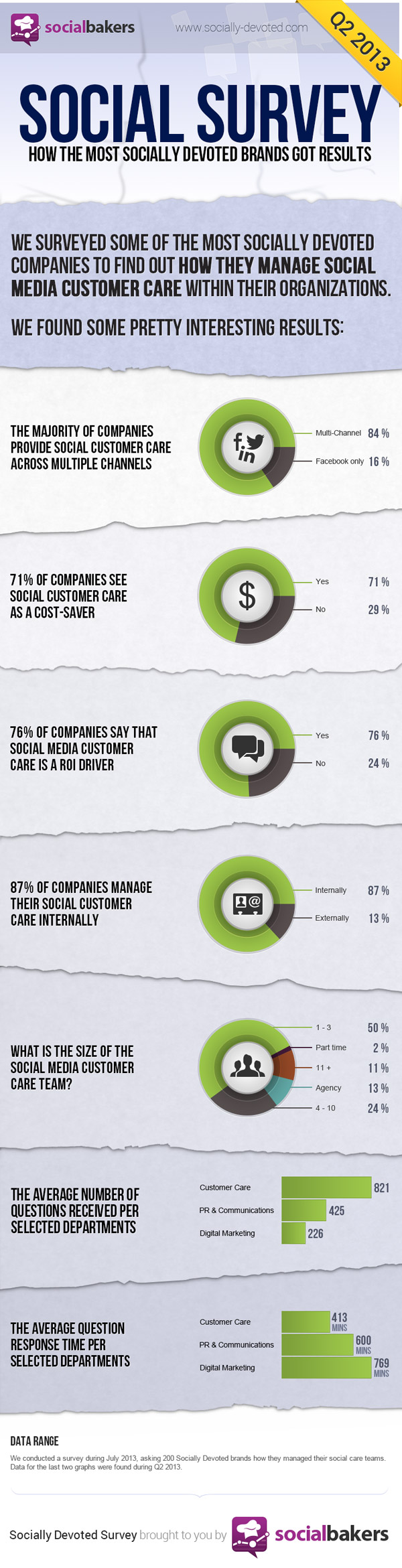 Infographic: How social brands manage their customer care