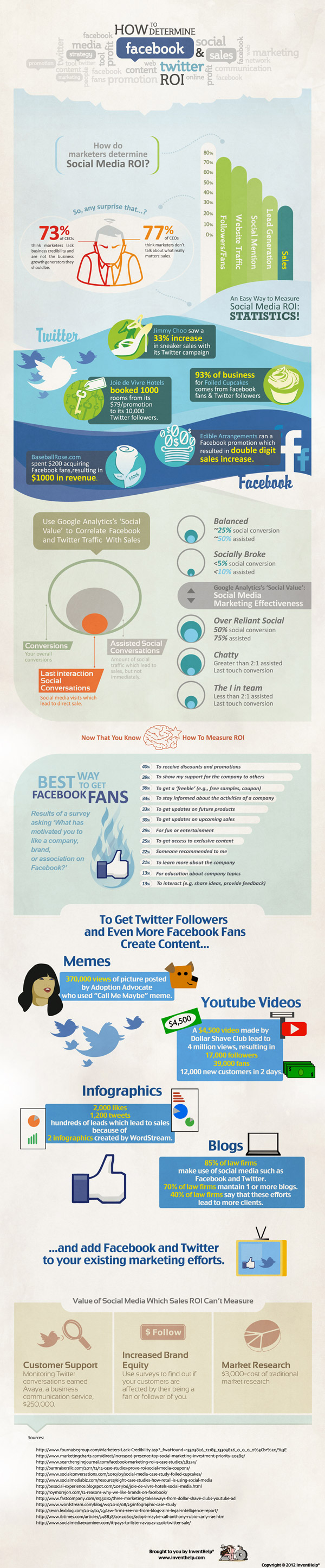 How to determine Facebook and Twitter ROI