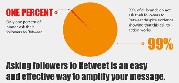 How to get more people to engage with your Tweets