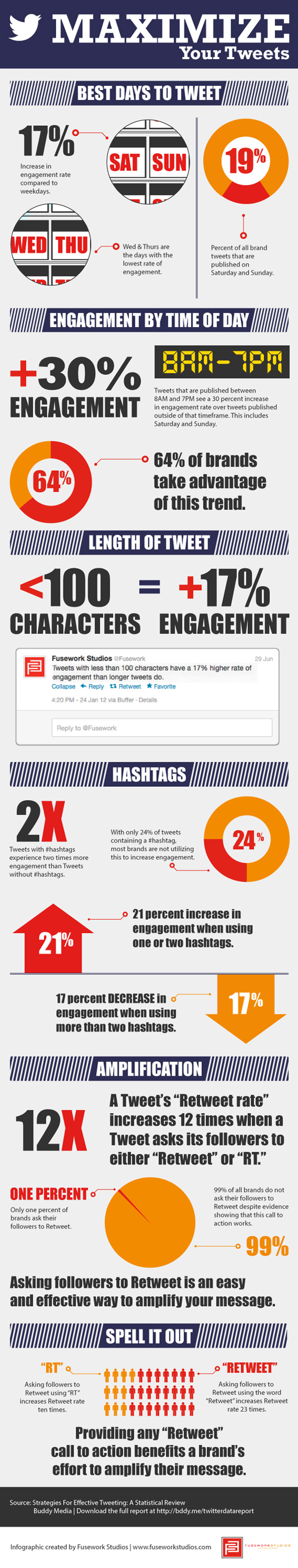 How to optimize your tweets to increase engagement