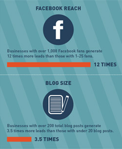 The inbound marketing revolution infographic