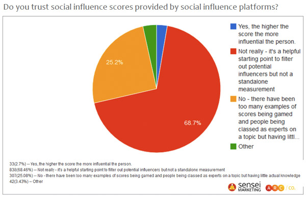 Do marketers trust social influence scoring platforms?