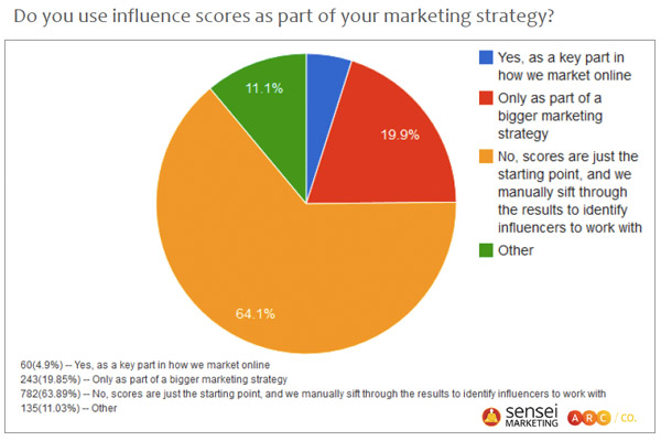 Are you using influence scoring platforms in your marketing?