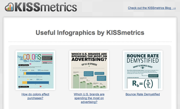 Infographics as Content Marketing