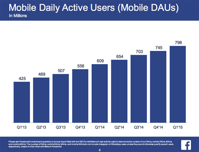 Facebook Mobile daily active users (Mobile DAUs)