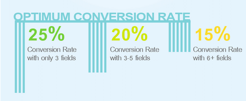 Optimum conversion rate